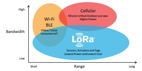 Lora vs WiFi vs Cellular